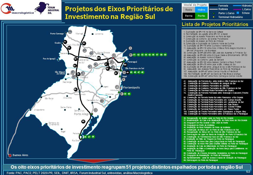 63 Projetos dos Eixos Prioritários de Investimento na Região Sul Lista de Projetos Prioritários Modal do Projeto HidroRodo Porto Ferro Ferrovia Hidrov