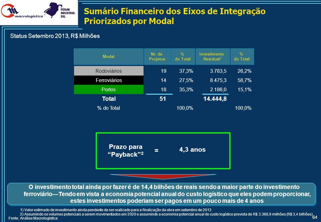 64 Sumário Financeiro dos Eixos de Integração Priorizados por Modal Modal Nr. de Projetos 1) Valor estimado de investimento ainda pendente de ser real