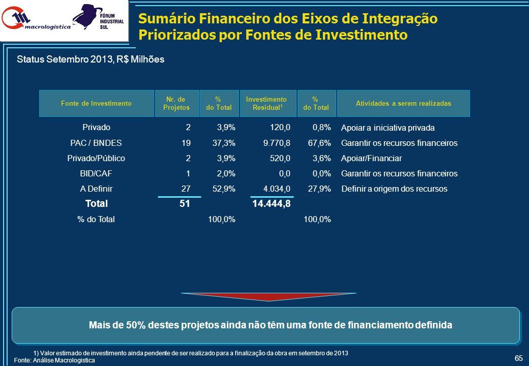 65 Sumário Financeiro dos Eixos de Integração Priorizados por Fontes de Investimento Fonte de Investimento Nr. de Projetos % do Total Investimento Res