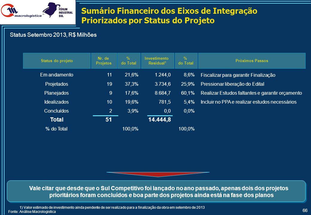 66 Sumário Financeiro dos Eixos de Integração Priorizados por Status do Projeto Status do projeto Nr. de Projetos % do Total Investimento Residual 1 E