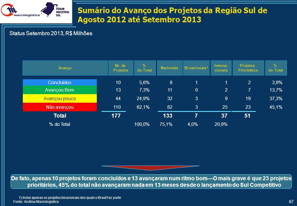 67 Sumário do Avanço dos Projetos da Região Sul de Agosto 2012 até Setembro 2013 Avanço Nr. de Projetos Bi-nacionais 1 Interna- cionais 1) Inclui apen