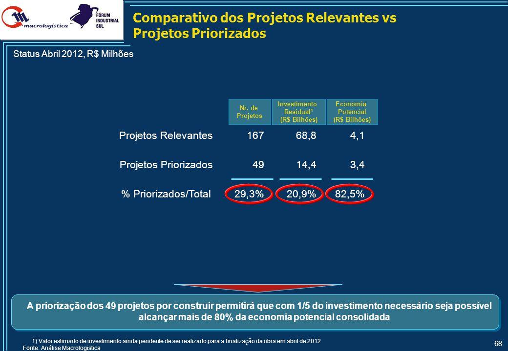 68 Comparativo dos Projetos Relevantes vs Projetos Priorizados Nr. de Projetos Status Abril 2012, R$ Milhões 1) Valor estimado de investimento ainda p