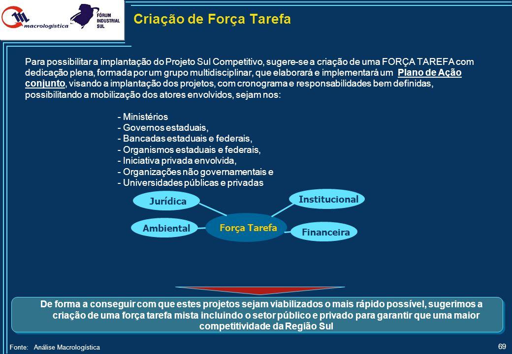 69 Criação de Força Tarefa Fonte:Análise Macrologística Para possibilitar a implantação do Projeto Sul Competitivo, sugere-se a criação de uma FORÇA T