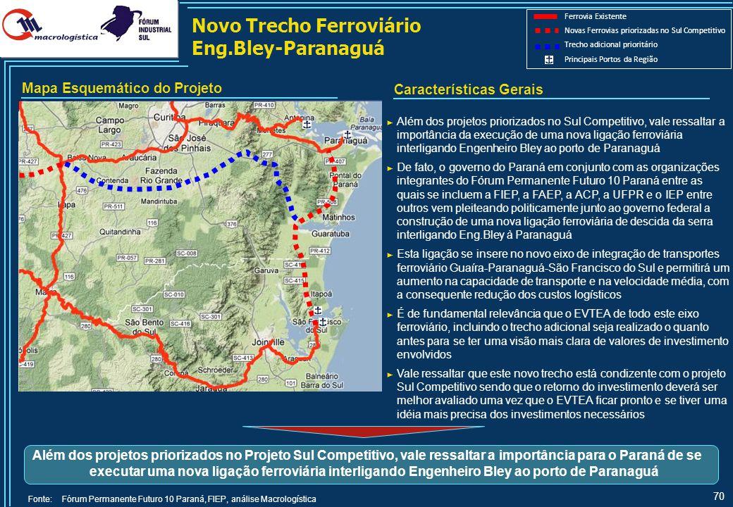 70 Novo Trecho Ferroviário Eng.Bley-Paranaguá Fonte: Fórum Permanente Futuro 10 Paraná, FIEP, análise Macrologística Além dos projetos priorizados no