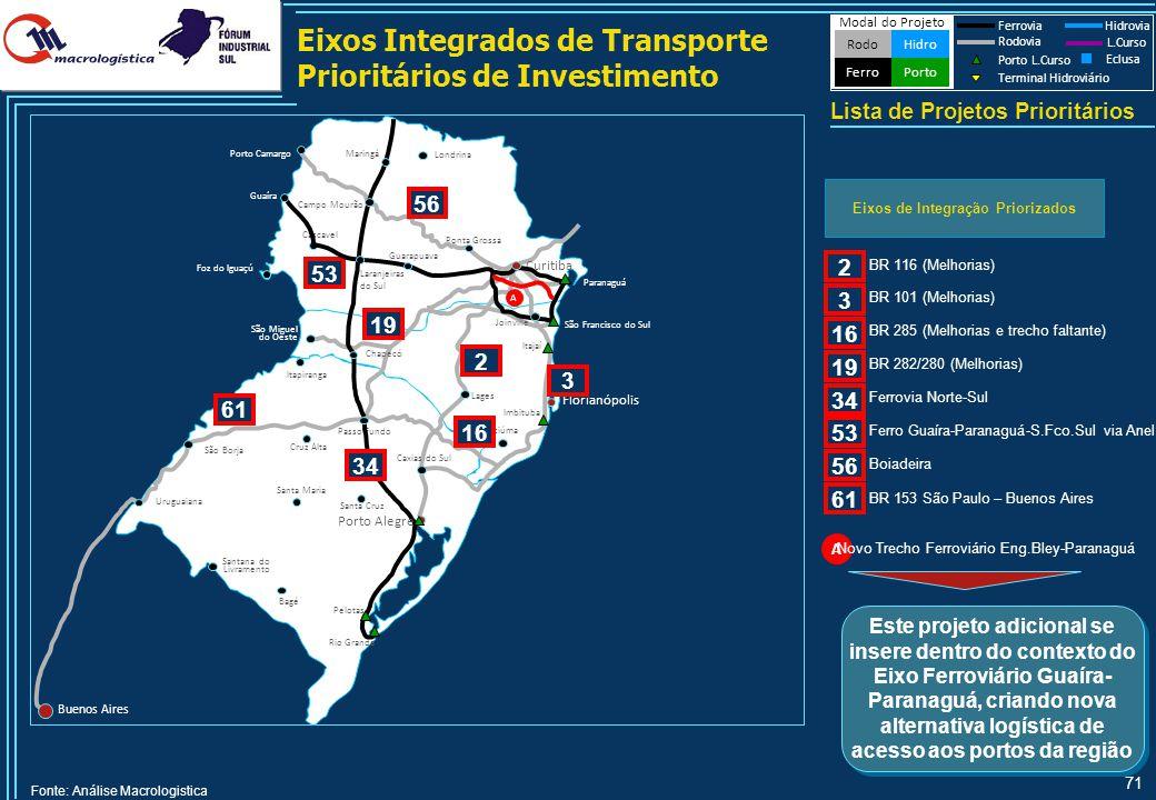 71 Eixos Integrados de Transporte Prioritários de Investimento Lista de Projetos Prioritários Modal do Projeto HidroRodo Porto Ferro Ferrovia Hidrovia