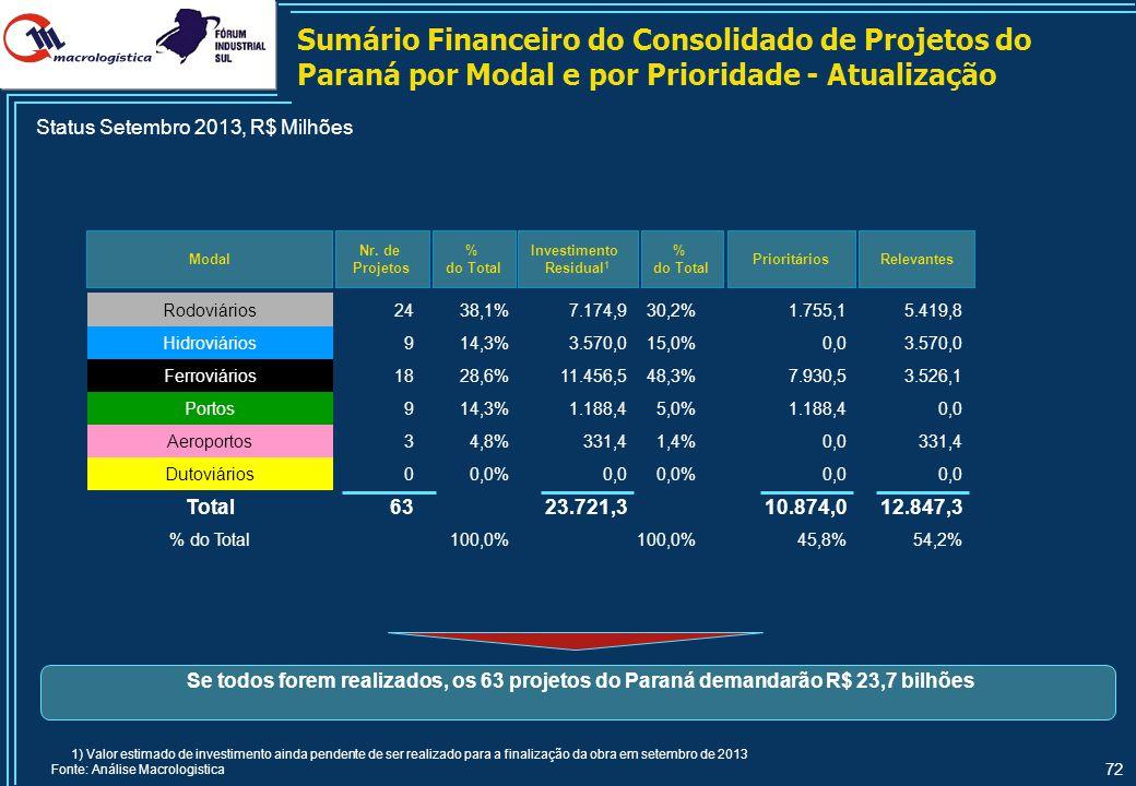 72 Sumário Financeiro do Consolidado de Projetos do Paraná por Modal e por Prioridade - Atualização Modal Nr. de Projetos Relevantes % do Total Invest
