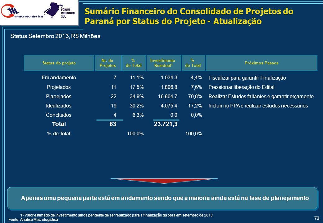 73 Status do projeto Nr. de Projetos % do Total Investimento Residual 1 Em andamento711,1%1.034,34,4% Projetados1117,5%1.806,87,6% Planejados2234,9%16