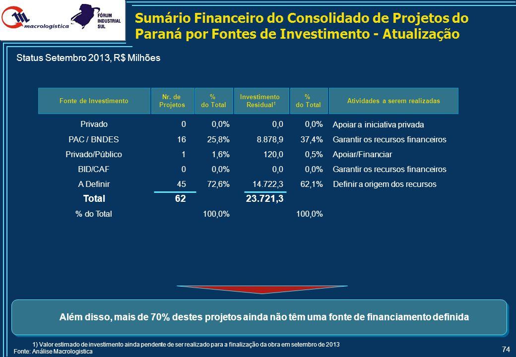 74 Fonte de Investimento Nr. de Projetos % do Total Investimento Residual 1 % do Total Além disso, mais de 70% destes projetos ainda não têm uma fonte