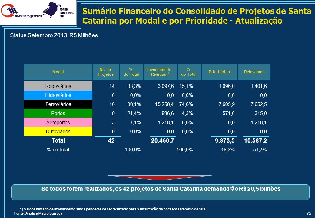 75 Sumário Financeiro do Consolidado de Projetos de Santa Catarina por Modal e por Prioridade - Atualização Modal Nr. de Projetos Relevantes % do Tota