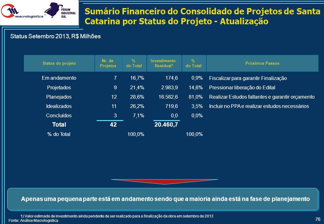 76 Status do projeto Nr. de Projetos % do Total Investimento Residual 1 Em andamento716,7%174,60,9% Projetados921,4%2.983,914,6% Planejados1228,6%16.5
