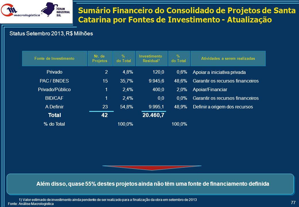 77 Fonte de Investimento Nr. de Projetos % do Total Investimento Residual 1 % do Total Além disso, quase 55% destes projetos ainda não têm uma fonte d