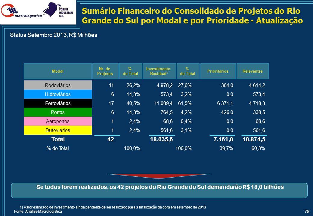 78 Sumário Financeiro do Consolidado de Projetos do Rio Grande do Sul por Modal e por Prioridade - Atualização Modal Nr. de Projetos Relevantes % do T