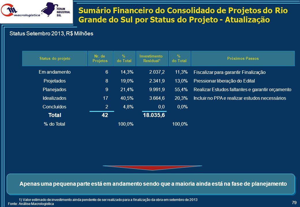 79 Status do projeto Nr. de Projetos % do Total Investimento Residual 1 Em andamento614,3%2.037,211,3% Projetados819,0%2.341,913,0% Planejados921,4%9.