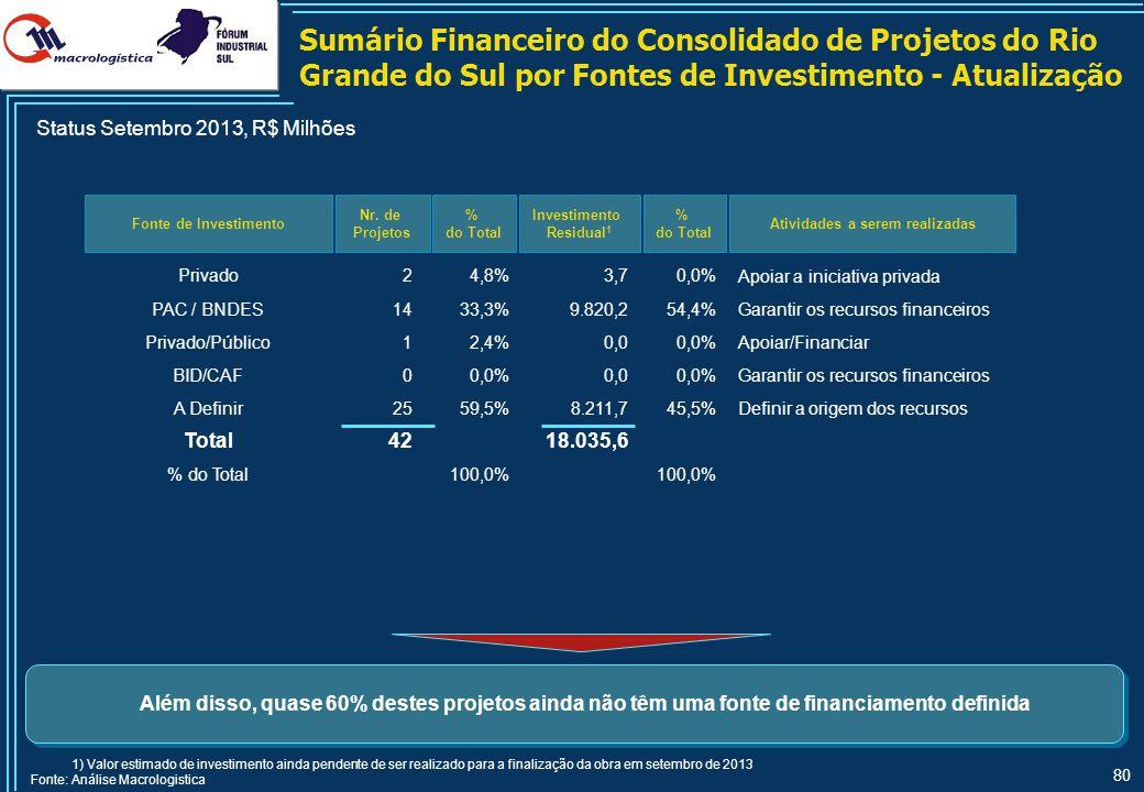80 Fonte de Investimento Nr. de Projetos % do Total Investimento Residual 1 % do Total Além disso, quase 60% destes projetos ainda não têm uma fonte d