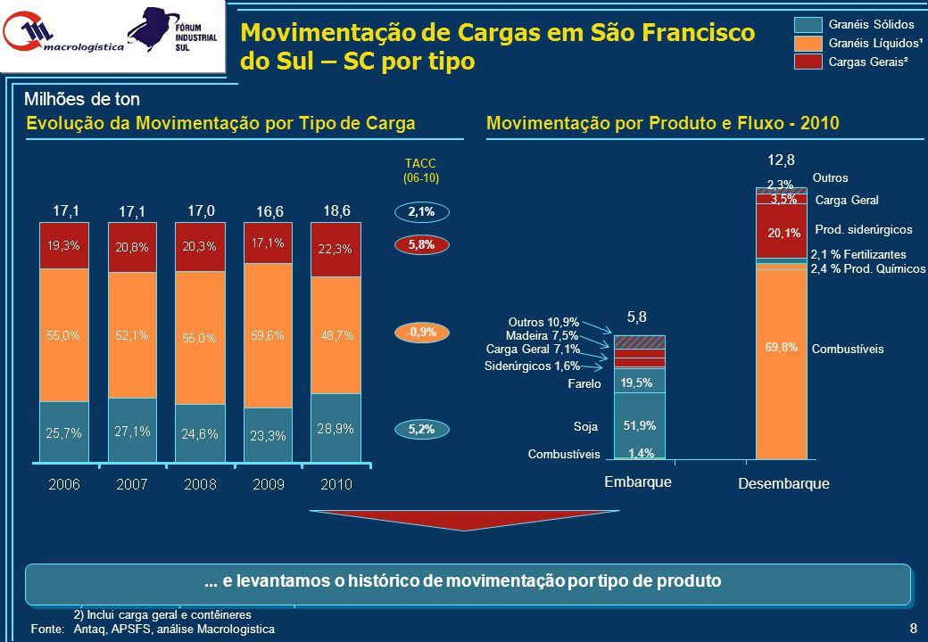 8 Milhões de ton 17,1 TACC (06-10) 2,1% -0,9% 5,8% Evolução da Movimentação por Tipo de CargaMovimentação por Produto e Fluxo - 2010 Granéis Sólidos G