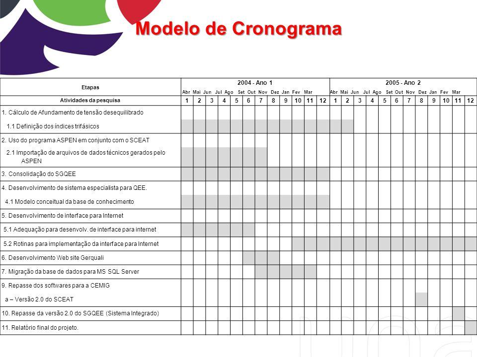 Modelo de Cronograma Etapas 2004 - Ano 12005 - Ano 2 Abr Mai Jun Jul Ago Set Out Nov Dez Jan Fev Mar Atividades da pesquisa 12345678910111212345678910