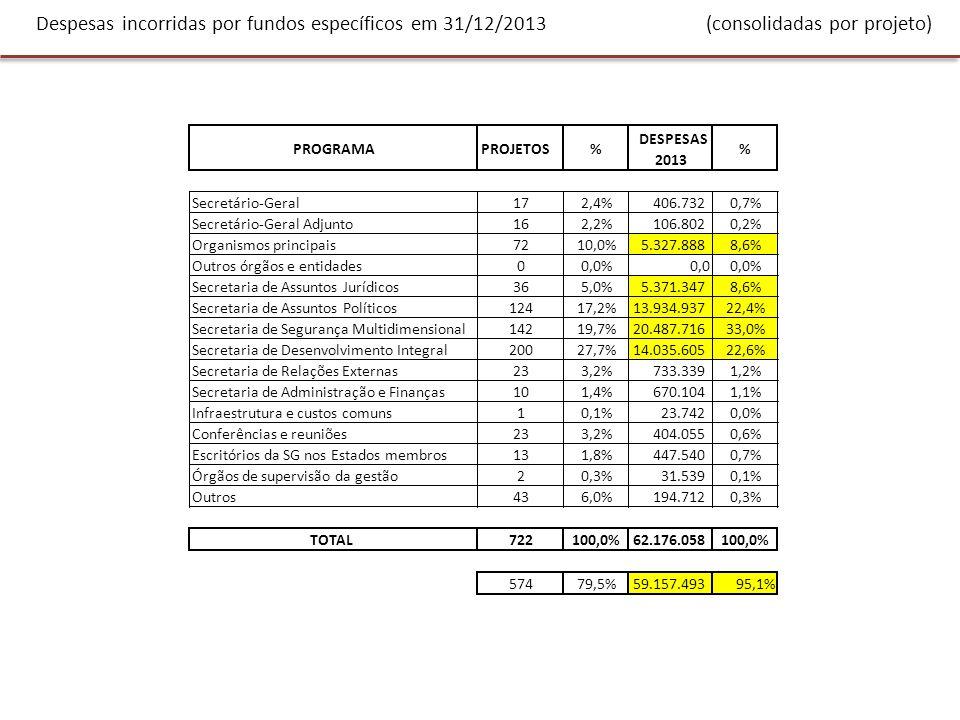 Despesas incorridas por fundos específicos em 31/12/2013 (consolidadas por projeto)