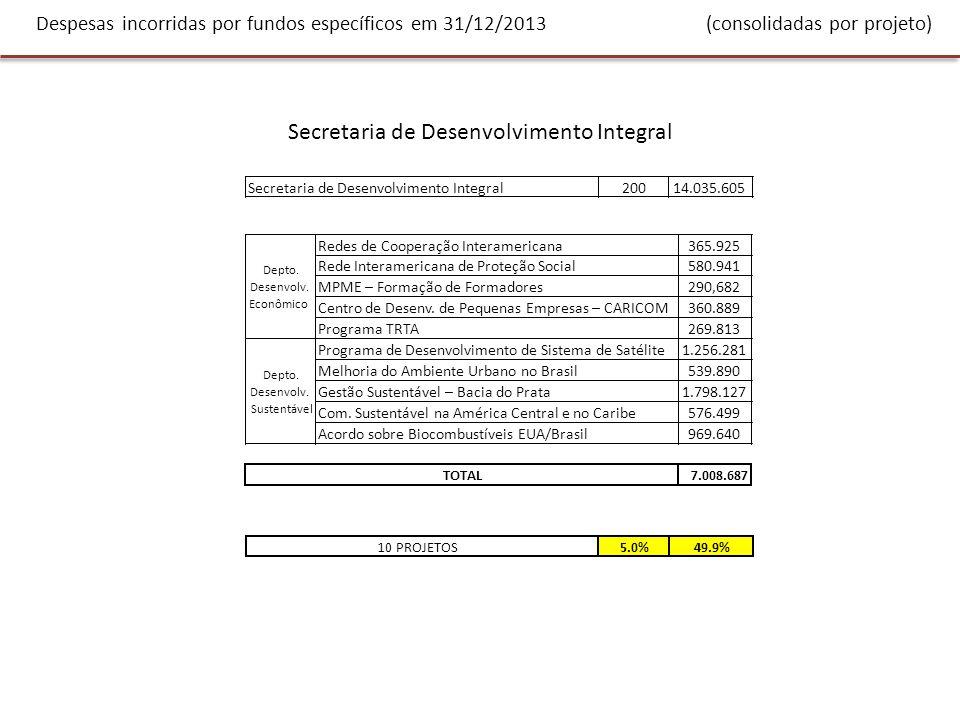 Despesas incorridas por fundos específicos em 31/12/2013 (consolidadas por projeto) Secretaria de Desenvolvimento Integral 20014.035.605 Redes de Cooperação Interamericana365.925 Rede Interamericana de Proteção Social580.941 MPME – Formação de Formadores290,682 Centro de Desenv.