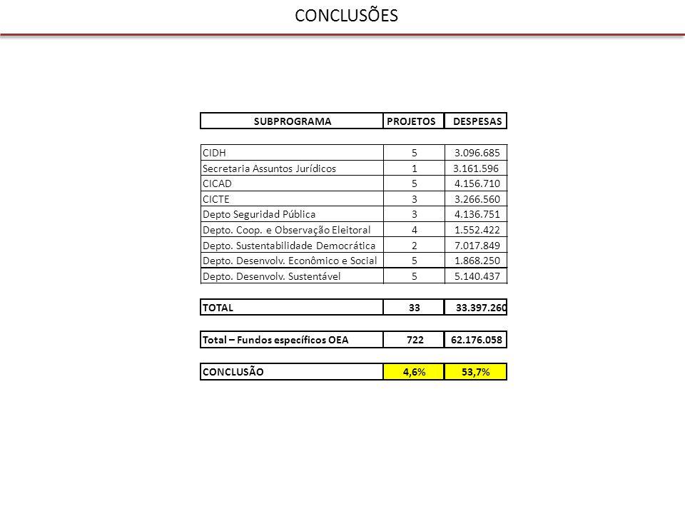 CONCLUSÕES Nº%$% o37552%0,00,0% Até 50.00015421% 2.107.765 3,4% Até 100.0006910% 5.107.227 8,2% Até 200.000568%8.020.96412,9% Até 500.000355% 10.549.994 17,0% Até 1.000.000233% 15.401.080 24,8% Mais de 1.000.000101% 20.989.031 33,8% TOTAL722100% 62.176.061 100,0% PROJETOSRECURSOSFAIXA DE FINANCIAMENTO