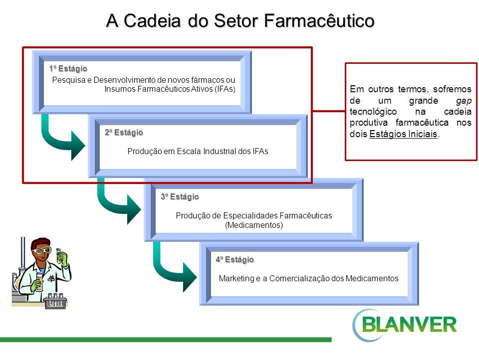 A Cadeia do Setor Farmacêutico 1º Estágio Pesquisa e Desenvolvimento de novos fármacos ou Insumos Farmacêuticos Ativos (IFAs ) 2º Estágio Produção em