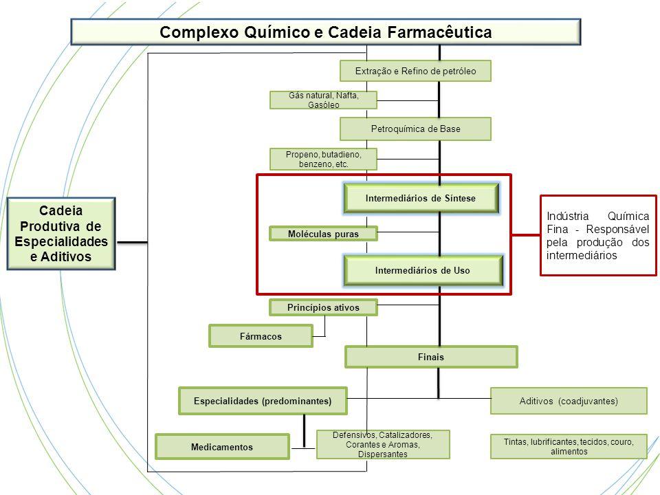 Complexo Químico e Cadeia Farmacêutica Extração e Refino de petróleo Propeno, butadieno, benzeno, etc. Fármacos Defensivos, Catalizadores, Corantes e