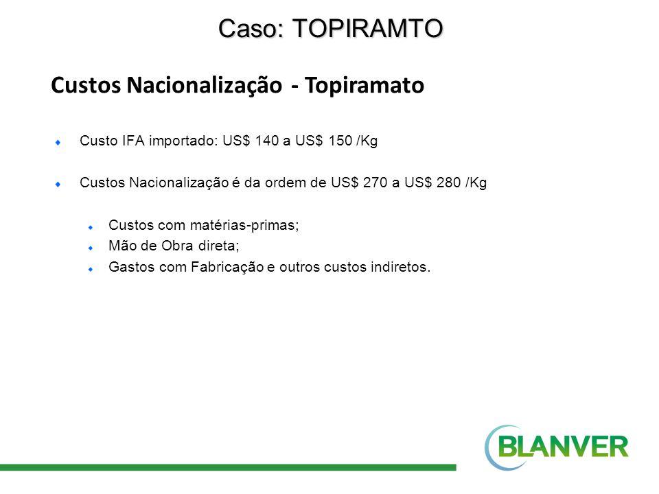 Custos Nacionalização - Topiramato Caso: TOPIRAMTO Custo IFA importado: US$ 140 a US$ 150 /Kg Custos Nacionalização é da ordem de US$ 270 a US$ 280 /K