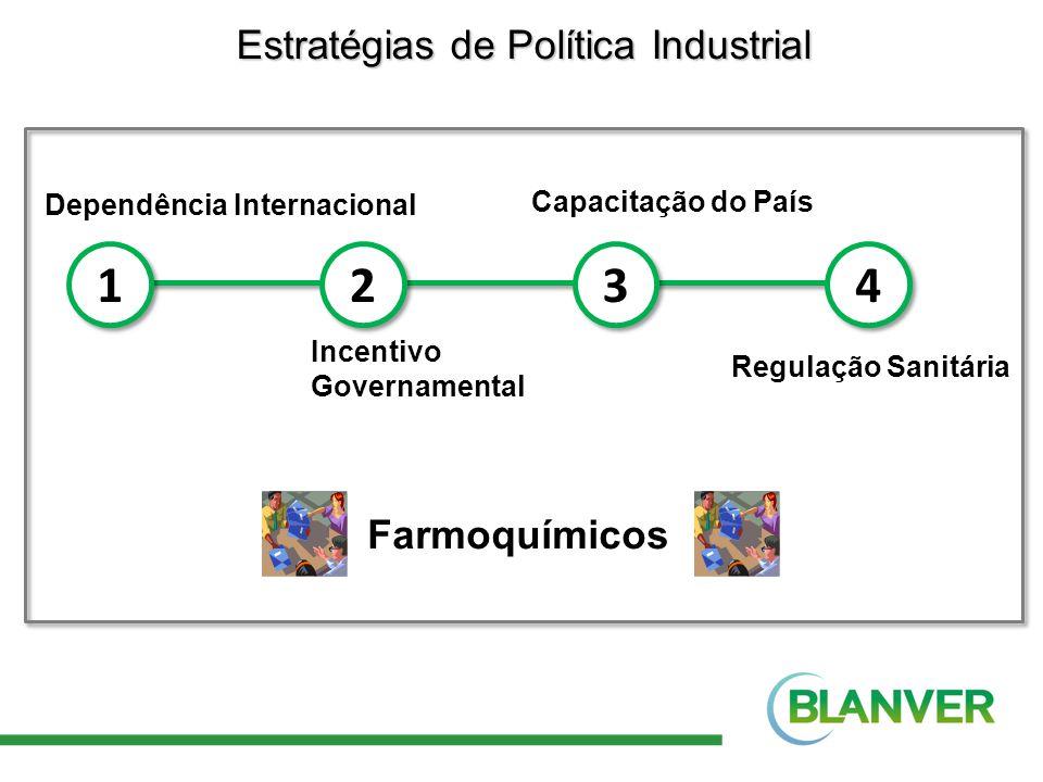 Estratégias de Política Industrial 1 1 2 2 3 3 4 4 Dependência Internacional Incentivo Governamental Capacitação do País Regulação Sanitária Farmoquím