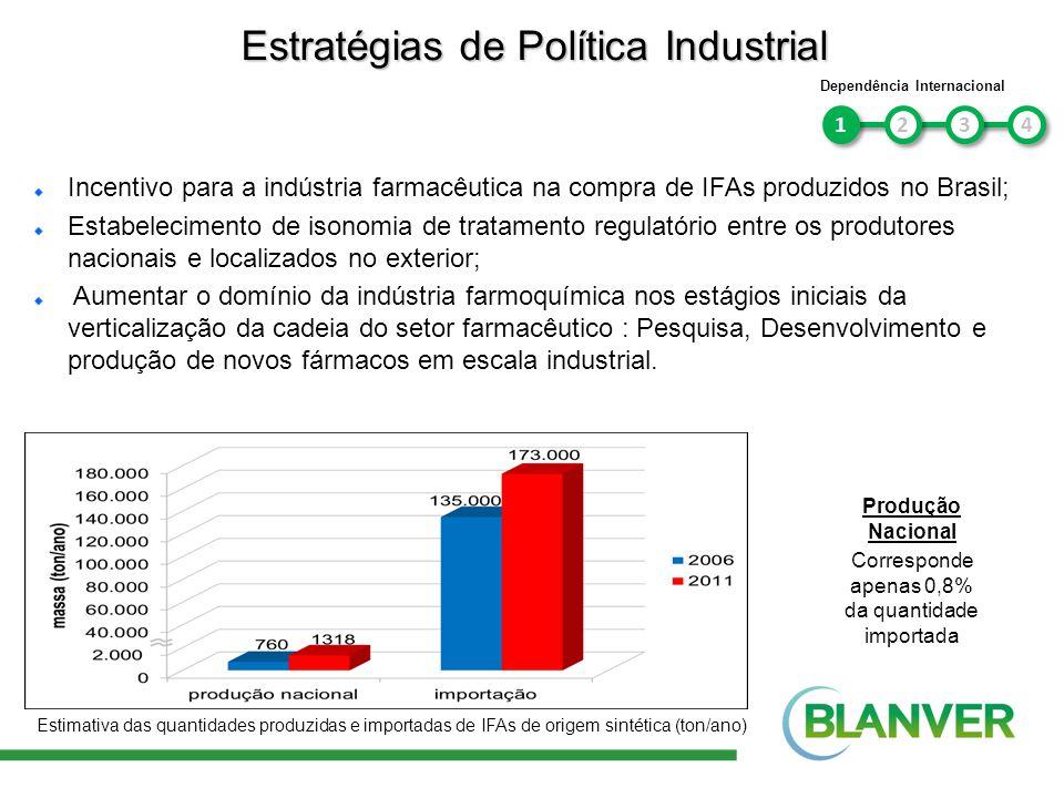 1 1 4 4 Incentivo Governamental 3 3 2 2 Redução da Carga Fiscal e Tributária; Aumento de Impostos para Importação (IFAs); Ex: US$ 2,43 bilhões de importação de insumos farmacêuticos Incremento nas Linhas de Financiamento (FINEP,BNDES); Ex: Hoje FINEP participa com 36% enquanto o BNDES com 29%.