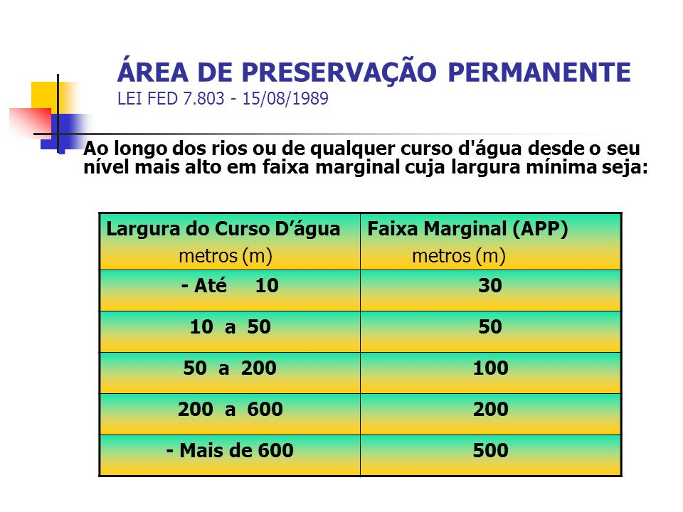 ÁREA DE PRESERVAÇÃO PERMANENTE LEI FED 7.803 - 15/08/1989 Ao longo dos rios ou de qualquer curso d'água desde o seu nível mais alto em faixa marginal