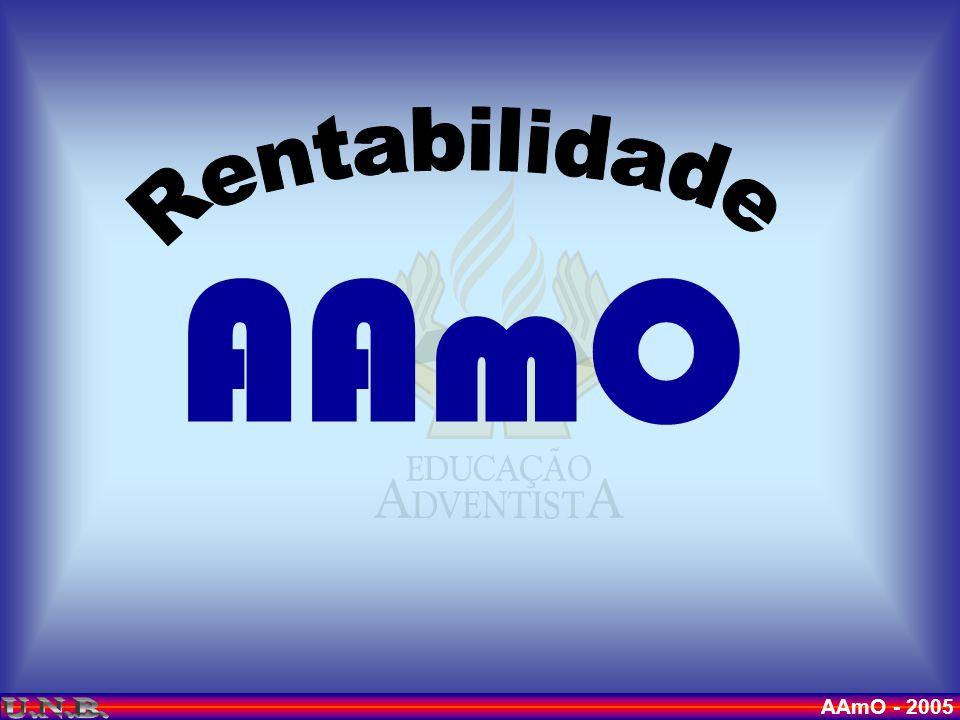 AAmO - 2005 DESPESAS COM PESSOAL 47% 47%