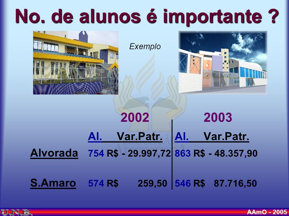 AAmO - 2005 No. de alunos é importante . Exemplo 20022003 Al.Var.Patr.Al.Var.Patr.