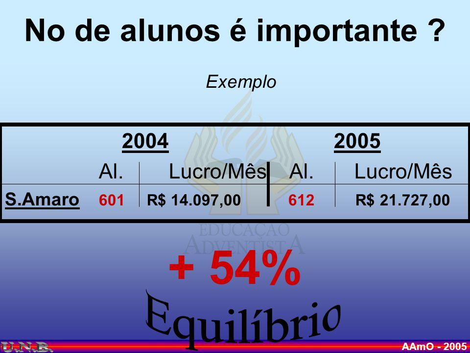 AAmO - 2005 No de alunos é importante . Exemplo 20042005 Al.