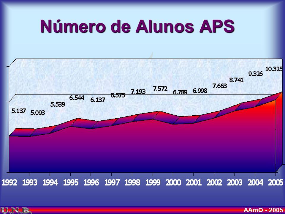AAmO - 2005 Número de Alunos APS