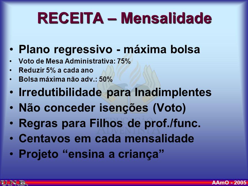 AAmO - 2005 Plano regressivo - máxima bolsa Voto de Mesa Administrativa: 75% Reduzir 5% a cada ano Bolsa máxima não adv.: 50% Irredutibilidade para Inadimplentes Não conceder isenções (Voto) Regras para Filhos de prof./func.