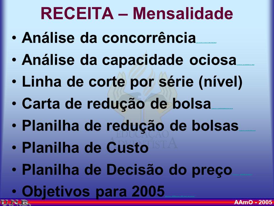 AAmO - 2005 Análise da concorrência \\APS-Serverfile\Usuarios\sergio.reis\morumbi.ppt \\APS-Serverfile\Usuarios\sergio.reis\morumbi.ppt Análise da capacidade ociosa..\Matriculas 2005\ensalamento 03 05 2004.xls..\Matriculas 2005\ensalamento 03 05 2004.xls Linha de corte por série (nível) Carta de redução de bolsa..\Matrículas 2006\carta comunicação de bolsa 2006.doc..\Matrículas 2006\carta comunicação de bolsa 2006.doc Planilha de redução de bolsas..\Matrículas 2006\Tabela Bolsas 05-06.xls..\Matrículas 2006\Tabela Bolsas 05-06.xls Planilha de Custo Planilha de Decisão do preço..\Matrículas 2006\PREÇOS 2006..xls..\Matrículas 2006\PREÇOS 2006..xls Objetivos para 2005..\Matriculas 2005\Matricula 2005 - Ideais por escola.xls..\Matriculas 2005\Matricula 2005 - Ideais por escola.xls RECEITA – Mensalidade