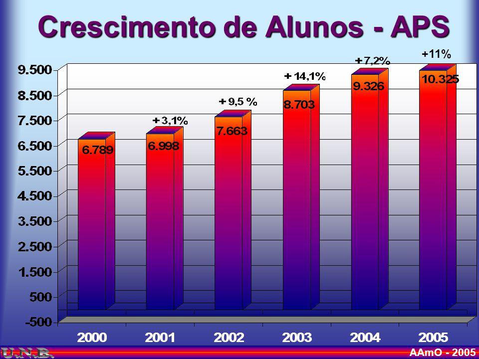 AAmO - 2005 Alunos por Escola - 2005