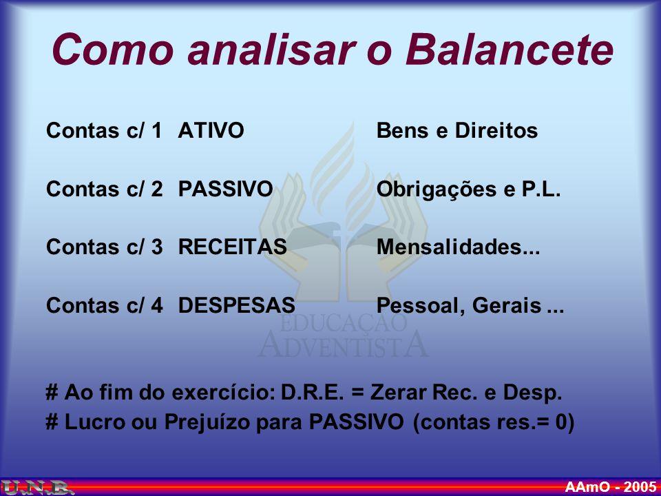AAmO - 2005 Como analisar o Balancete Contas c/ 1ATIVOBens e Direitos Contas c/ 2PASSIVOObrigações e P.L.