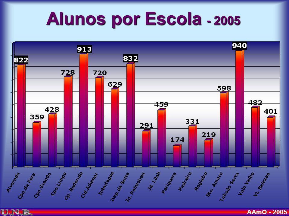 AAmO - 2005 No de alunos é importante .Exemplo 20042005 Al.
