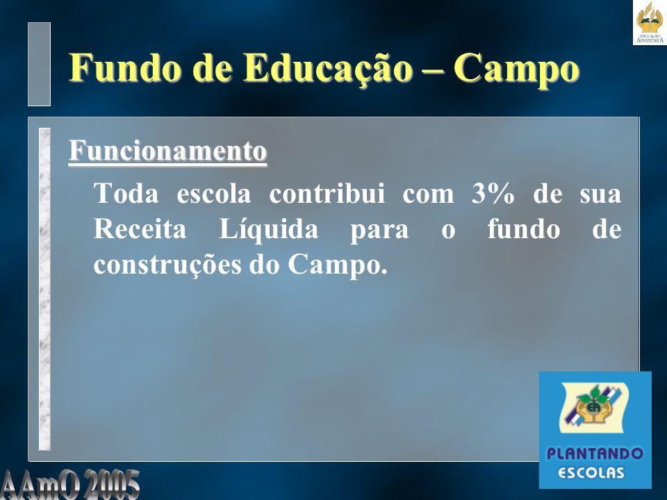 Fundo de Educação – Campo Funcionamento Toda escola contribui com 3% de sua Receita Líquida para o fundo de construções do Campo.