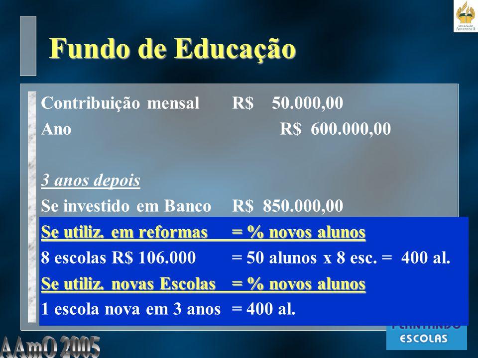 Fundo de Educação Contribuição mensal R$ 50.000,00 AnoR$ 600.000,00 3 anos depois Se investido em Banco R$ 850.000,00 Se utiliz.