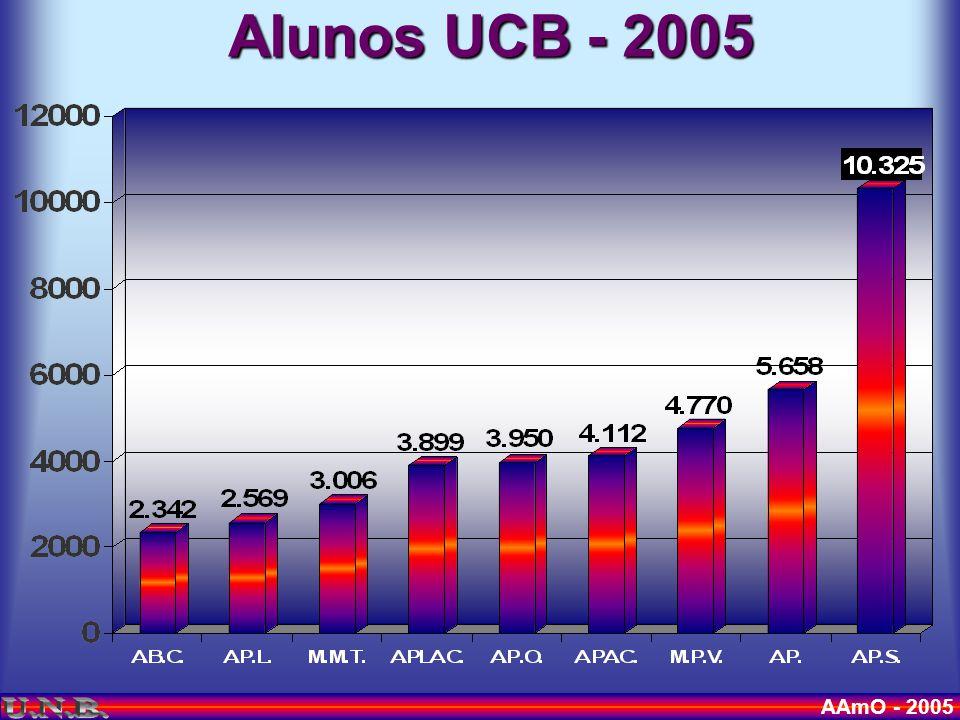 AAmO - 2005 Quadro funcional padrão por unidade Seguro de Vida Vale-transporte Considerar sempre a Cota Patronal Janelas (Concordância do professor) Horas Extras (Compensação recessos) Plano para Estagiários Despesas Com Pessoal = 47%