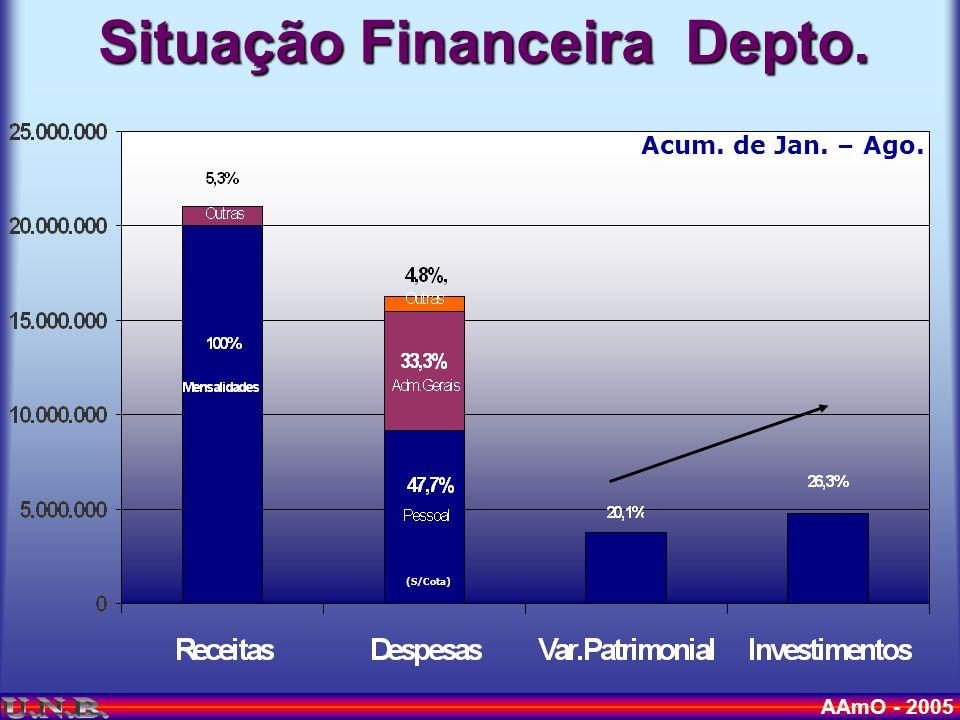 AAmO - 2005 BOLSAS Escolaaté 75% Igreja (Ex.IASD Cp.Grande) 12% R$ 27,50 Pais13% R$ 27,50 Outros (membros ricos, padrinhos, empresários, comerciantes...etc.