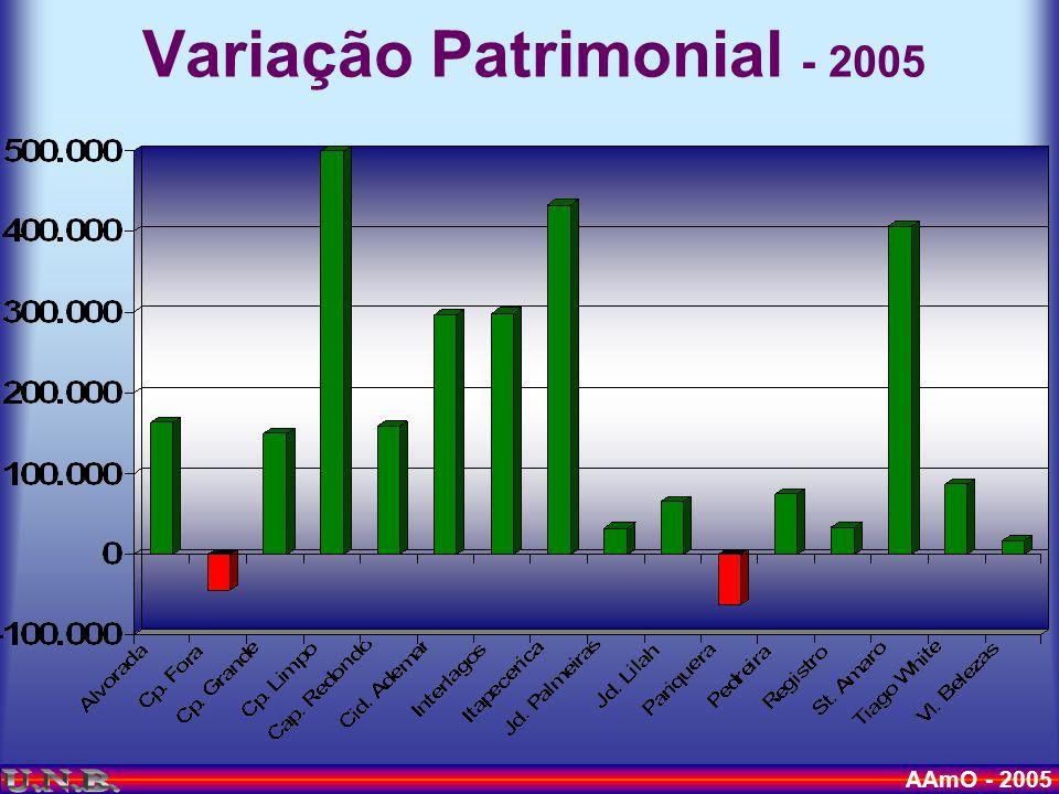 AAmO - 2005 Variação Patrimonial - 2005