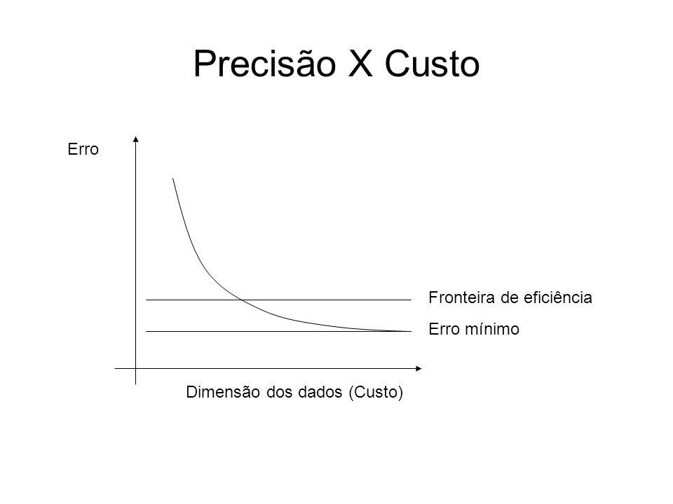 Precisão X Custo Dimensão dos dados (Custo) Erro Erro mínimo Fronteira de eficiência