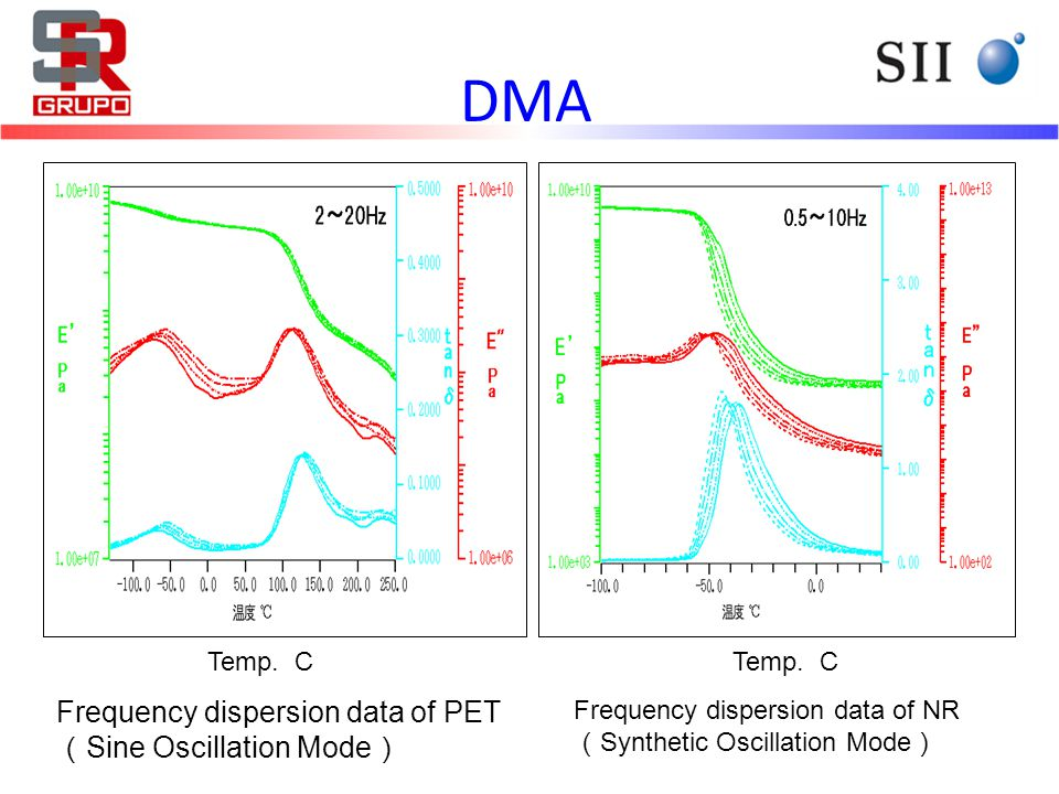 Frequency dispersion data of PET ( Sine Oscillation Mode ) Frequency dispersion data of NR ( Synthetic Oscillation Mode ) Temp. C DMA