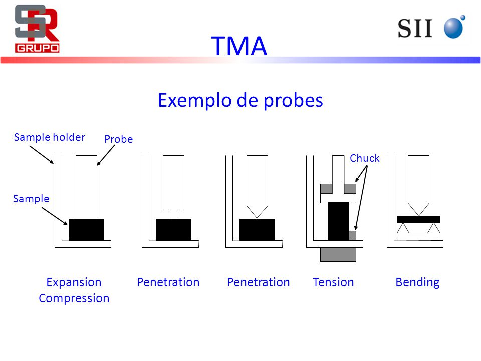 Exemplo de probes TMA Probe Sample BendingTensionExpansion Compression Penetration Sample holder Chuck Penetration