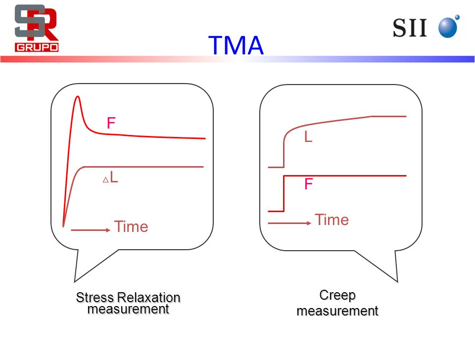 F L Time Creep measurement △L△L F Stress Relaxation measurement Time TMA