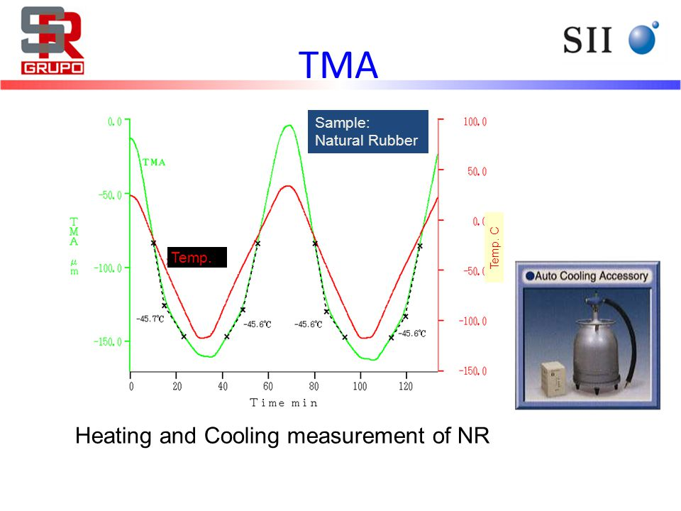 Elastic time dependence of Natural rubber in various Organic solvents DMA Analysis Data in Organic Solvents DMA
