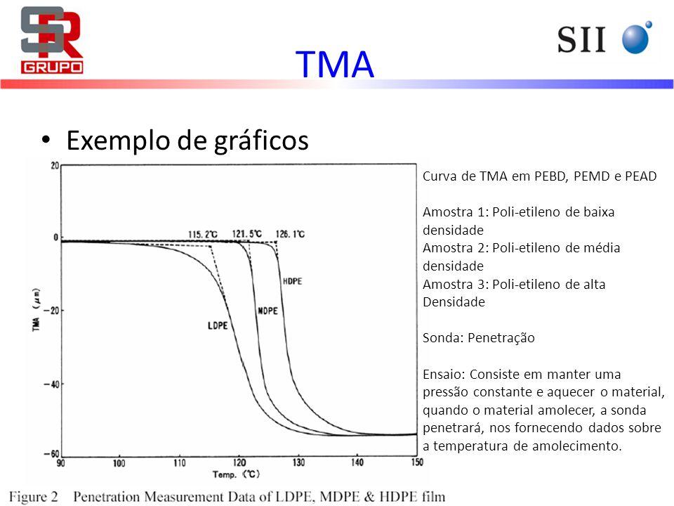 Exemplo de gráficos Curva de TMA em PEBD, PEMD e PEAD Amostra 1: Poli-etileno de baixa densidade Amostra 2: Poli-etileno de média densidade Amostra 3: Poli-etileno de alta Densidade Sonda: Penetração Ensaio: Consiste em manter uma pressão constante e aquecer o material, quando o material amolecer, a sonda penetrará, nos fornecendo dados sobre a temperatura de amolecimento.