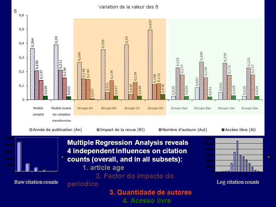 1. article age 2. Factor do impacto do periodico 3. Quantidade de autores 4. Acesso livre Multiple Regression Analysis reveals 4 independent influence